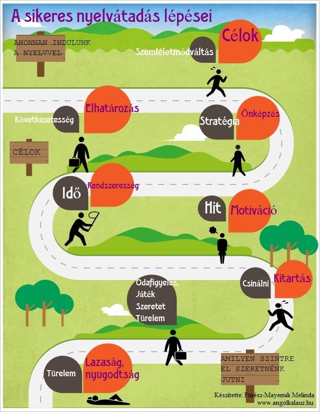 Miért jó a korai nyelvtanulás?